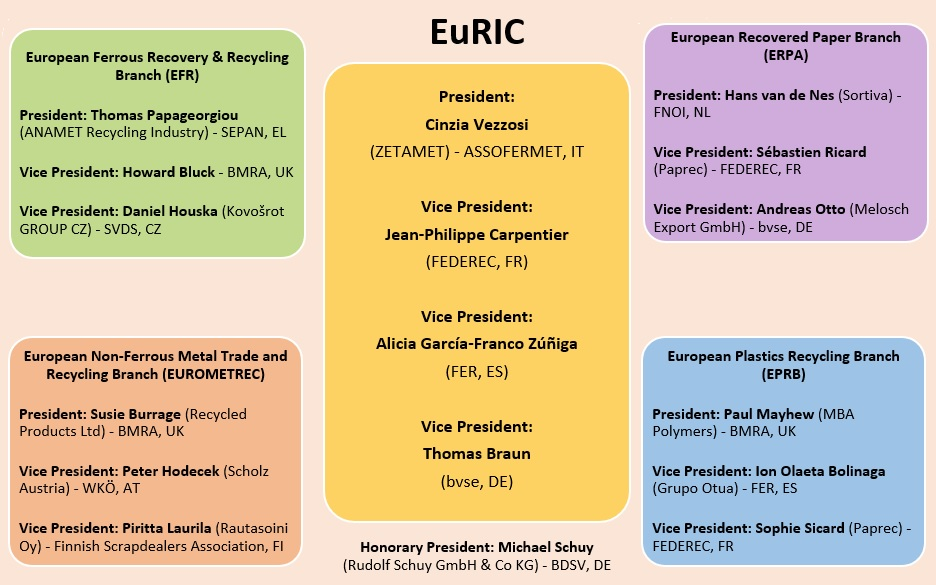 New EuRIC Structure Presidencies and Vice Presidencies updated